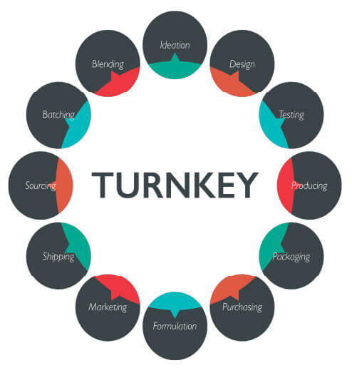 image showing the process of turnkey manufacturing and the steps